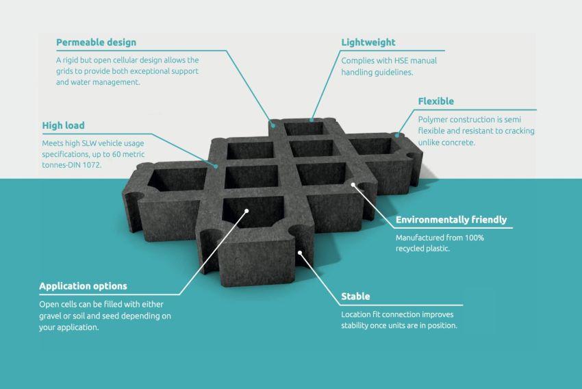 Aplicaciones rejilla para césped es un producto fabricado en plástico reciclado 100%